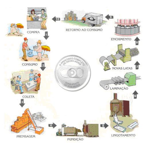 Infográfico mostrando o ciclo de reciclagem